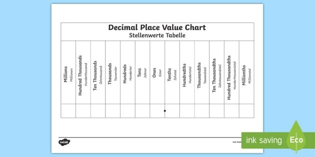 Decimals Place Value Chart English/German - maths, decimal
