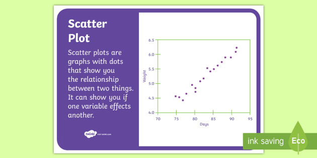Scatter Plot Display Poster - NZ Statistics, statistics, data, data entry, data collection, scatter plot, scatter graphs