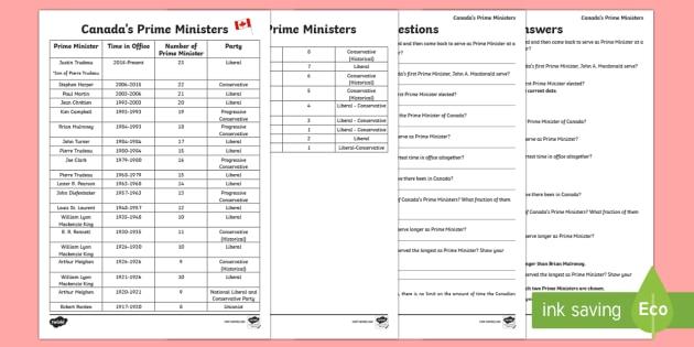 Canada's Prime Ministers Math Problems Activity Sheet - Uniquely Canadian, Canada's Prime Ministers, History, Social Studies, Math, Politics, Civics, Votin