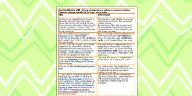 Discuss Evaluate Authors Figurative Language Teaching Ideas