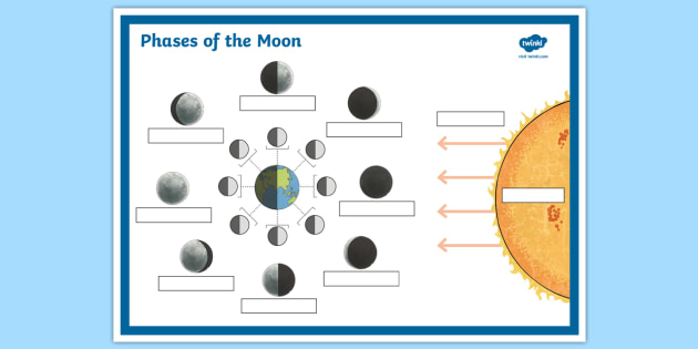Phases Of The Moon Labelling Worksheet With Answer Boxes