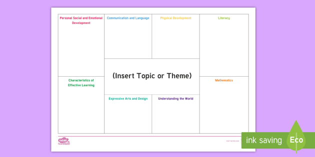 NEW * EYFS Editable Areas of Learning Topic Planning