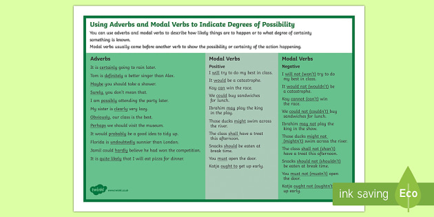 Year 5 Spag Adverbs And Modal Verbs For Possibility Word Mat