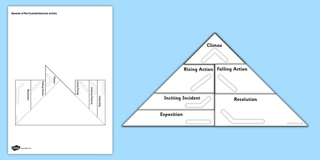 Elements Of Plot Pyramid Interactive Activity