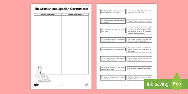 * NEW * Scottish and Spanish Government Comparison Worksheet