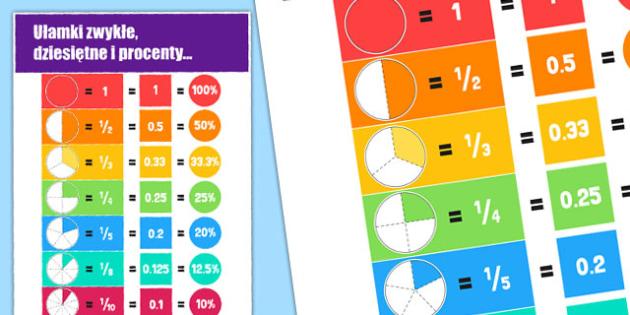 Plakaty ułamki dziesiętne i zwykłe po polsku - matematyka