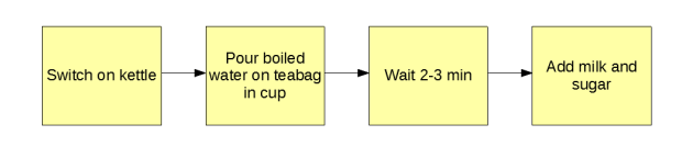What Is A Flow Chart Answered Twinkl Teaching Wiki