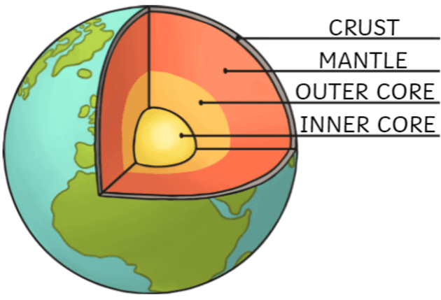 Image result for earth crust and mantle