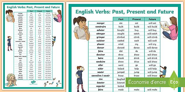 Posters Present Passe Et Futur Des Verbes Anglais