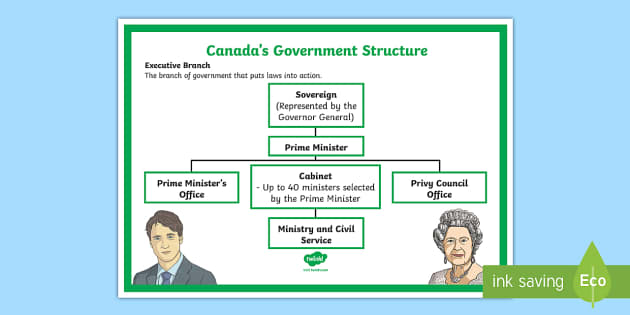 the structure of the canadian government essay The canadian economic system is canada is not about to do away entirely with its socialist economic structure we can write a custom essay on  the canadian.