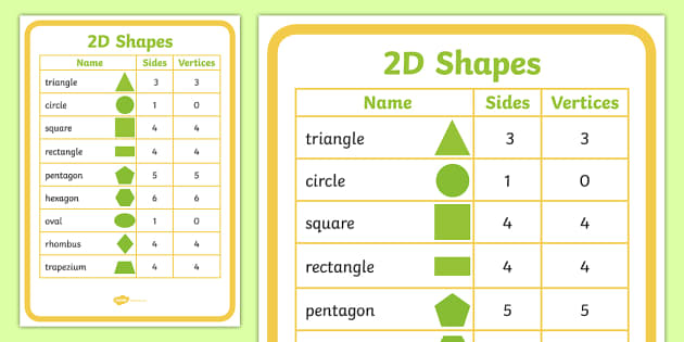 names of shapes names of shapes 2d shapes 2d shapes poster. Black Bedroom Furniture Sets. Home Design Ideas