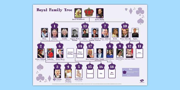 The Queen's Family Tree - royal family, tree, family tree ...