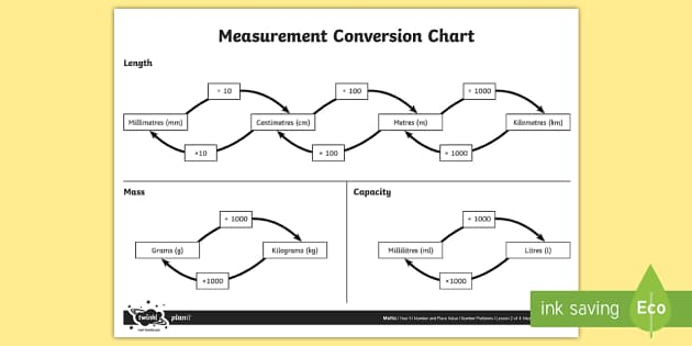 Measurement Conversion Chart A4 Display Poster Number And