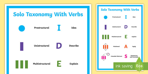 Solo Taxonomy Verbs Display Poster Solo Taxonomy Verbs