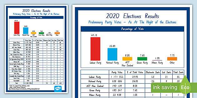 2020 New Zealand Election Preliminary Results Display Poster