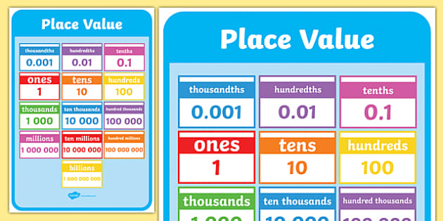 Place value display poster place value display poster for Americas home place prices