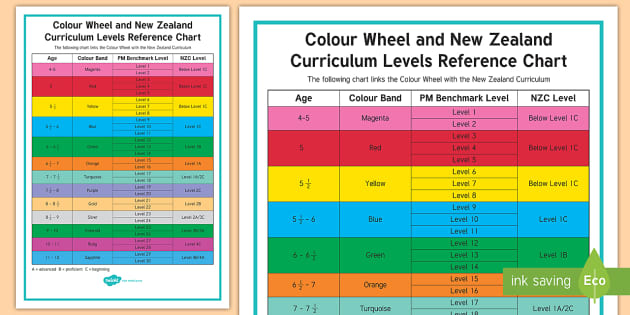 Colour Wheel Levels Reference Chart Nz Curriculum