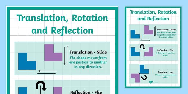 Translation Rotation And Reflection Poster Translation