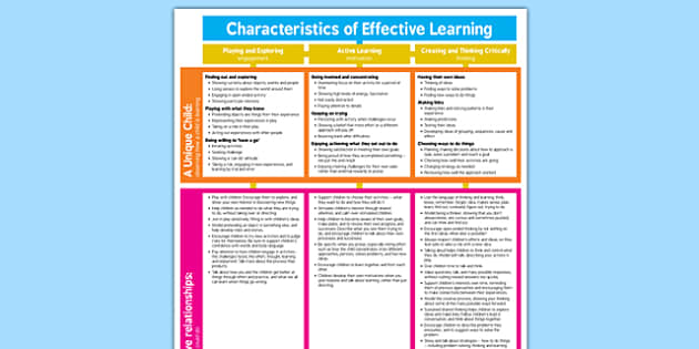 charecteristics of effective team Good writing is much more than just correct writing it's writing that responds directly to the interests and needs of our readers.