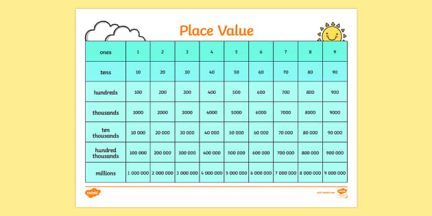 Place Value Chart  Place Value Reference Sheet