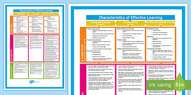 Characteristics Of Effective Learning Poster Eyfs