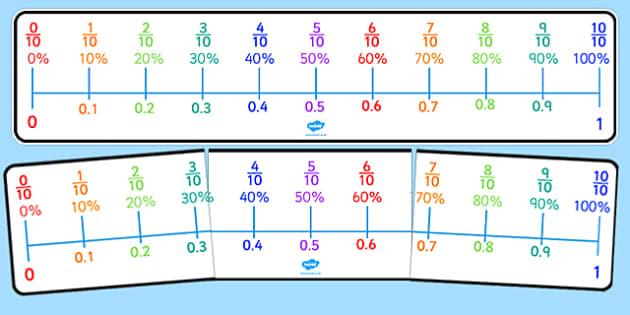 Ordering fractions decimals and percentages ks2 worksheets