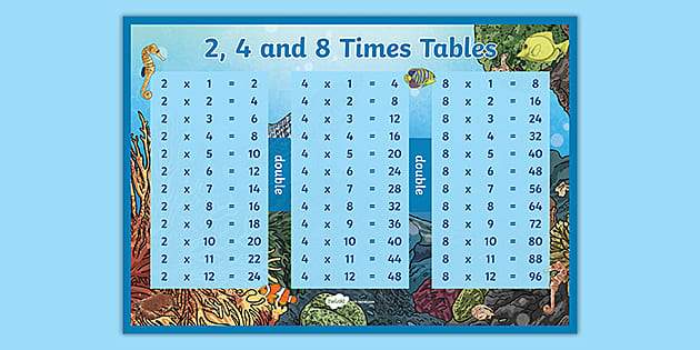 Year 3 2 4 8 Times Tables Multiplication Poster