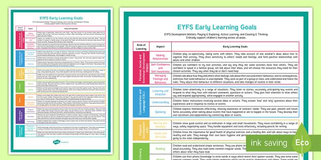 Eyfs Early Learning Goals Poster Teacher Made