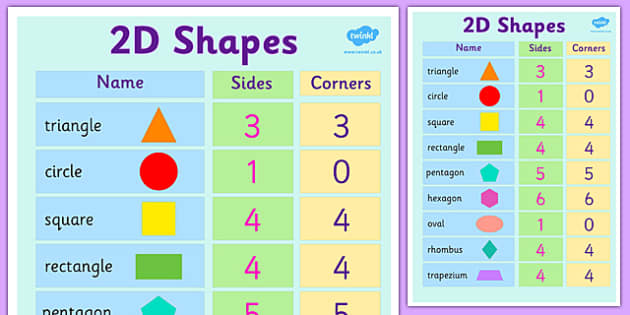 Names Of Shapes, 2D, Shapes, 2D Shapes