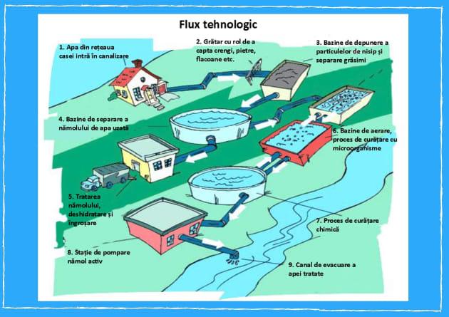 fluxul tehnologic de epurare a apei